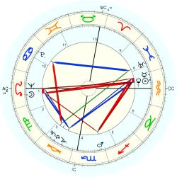 Medical: Cancer 5503 - natal chart (Placidus)