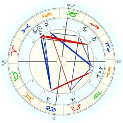 Medical: Cancer 5508 - natal chart (Placidus)