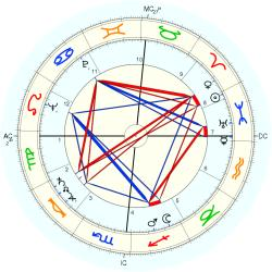Medical: Cancer 5521 - natal chart (Placidus)