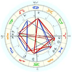 Medical: Cancer 5522 - natal chart (Placidus)