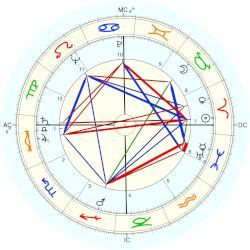 Richard Kiley - natal chart (Placidus)