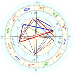Doris Day - natal chart (Placidus)