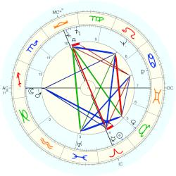 Harold Washington - natal chart (Placidus)