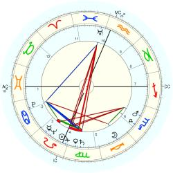 Shelley Winters - natal chart (Placidus)