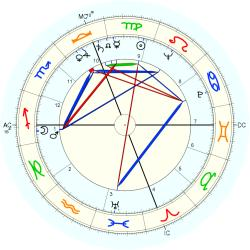 Depressed 5579 - natal chart (Placidus)