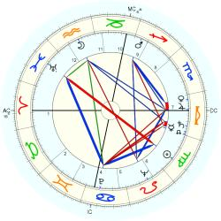 Infant Mortality 5582 - natal chart (Placidus)