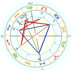 Robert Fisher - natal chart (Placidus)