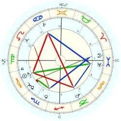 Down's Syndrome 5595 - natal chart (Placidus)