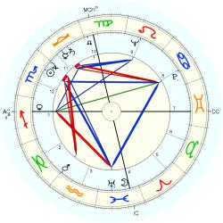 Twins 1922/10/31 No.1 5604 - natal chart (Placidus)