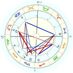 Catholic celibate 5609 - natal chart (Placidus)
