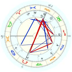 Educator 5632 - natal chart (Placidus)
