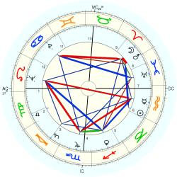 Medical: Cancer 5634 - natal chart (Placidus)