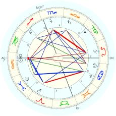 Norman Mailer : Rectified by Isaac Starkman - natal chart (Placidus)