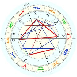 Medical: Cancer 5641 - natal chart (Placidus)