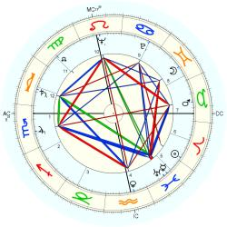 Homicide Child Victim 5669 - natal chart (Placidus)