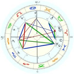 Frank Westmore - natal chart (Placidus)