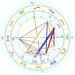 James Arness - natal chart (Placidus)