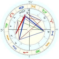 Marriage Circumstances 5699 - natal chart (Placidus)