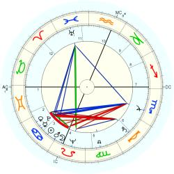 Mildred Sands Krantz - natal chart (Placidus)