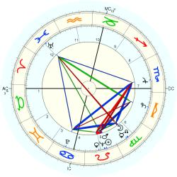 Medical: Cancer 5710 - natal chart (Placidus)