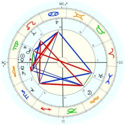 Art Nash - natal chart (Placidus)