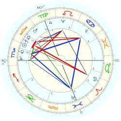 Denise Levertov - natal chart (Placidus)
