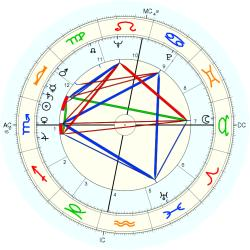 Overweight 5745 - natal chart (Placidus)