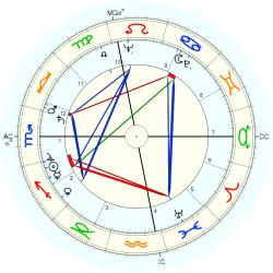 Out of Body 5754 - natal chart (Placidus)