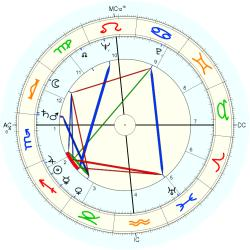 James Hayes - natal chart (Placidus)