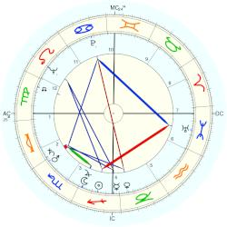 Ted Knight - natal chart (Placidus)