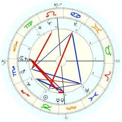 Out of Body 5771 - natal chart (Placidus)