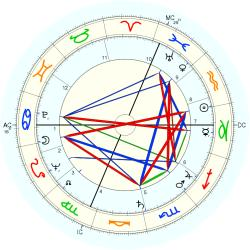 Financial Loss 5782 - natal chart (Placidus)