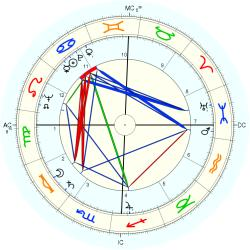 George Franklin Getty - natal chart (Placidus)