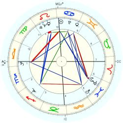 Tom Berger - natal chart (Placidus)