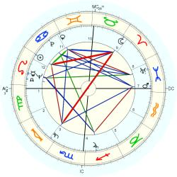 Wally Albertson - natal chart (Placidus)