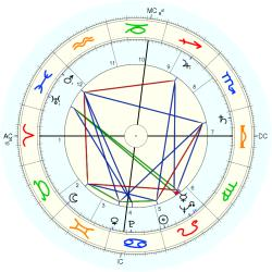 State Employee 5859 - natal chart (Placidus)
