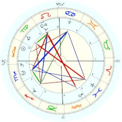 Jimmy Carter - natal chart (Placidus)