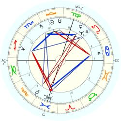 James Clavell - natal chart (Placidus)