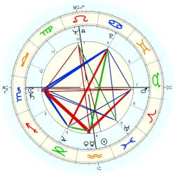 James Haake - natal chart (Placidus)