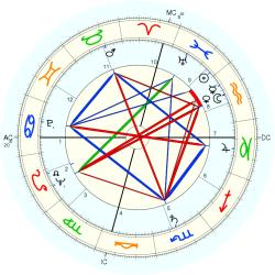 Sam Peckinpah - natal chart (Placidus)