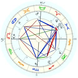 Family Distress 5949 - natal chart (Placidus)