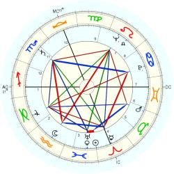 Catholic celibate 5954 - natal chart (Placidus)
