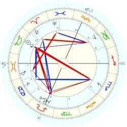 Scott Carpenter - natal chart (Placidus)