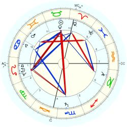 Business Owner 5960 - natal chart (Placidus)