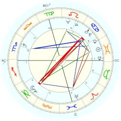 Barbara Bush - natal chart (Placidus)