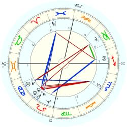Clarence Carvalho - natal chart (Placidus)