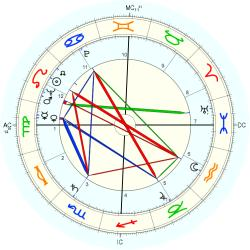 Medical: Cancer 5988 - natal chart (Placidus)