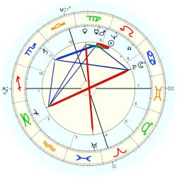 Mike Connors - natal chart (Placidus)