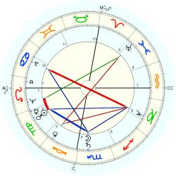 Educator 5999 - natal chart (Placidus)