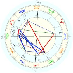 Donald O'Connor - natal chart (Placidus)